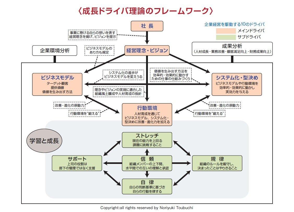 成長ドライバ理論のフレームワーク