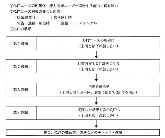 OJTの基本ステップ