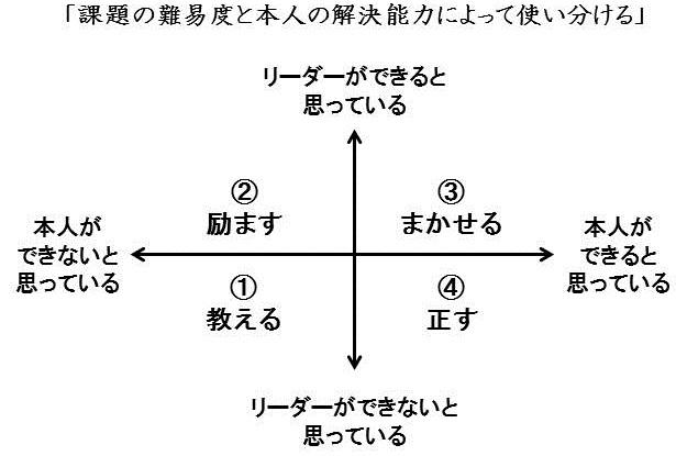 状況別4つの指導方法
