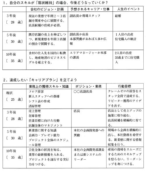 キャリアプラン作成シート