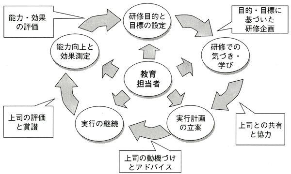 研修効果の見える化サイクル